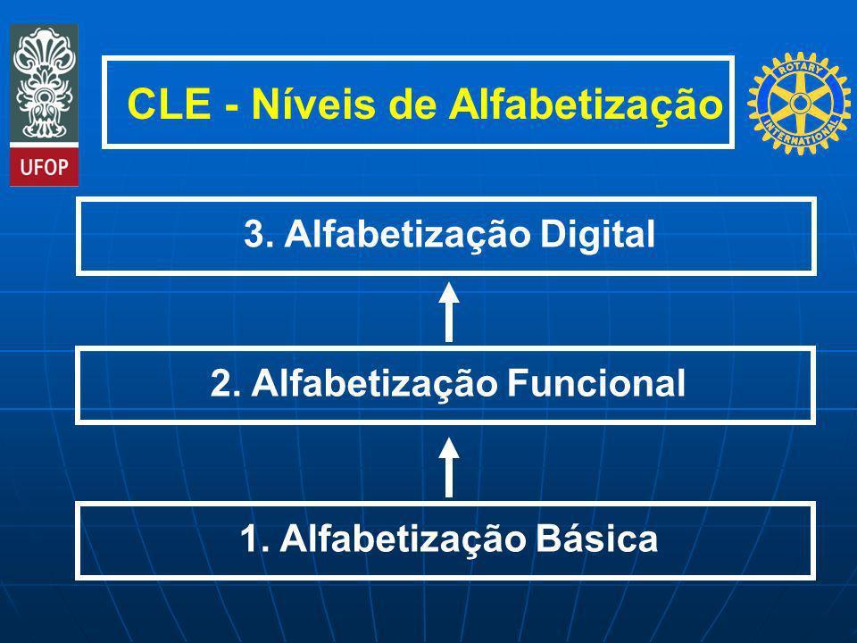 CLE - Níveis de Alfabetização