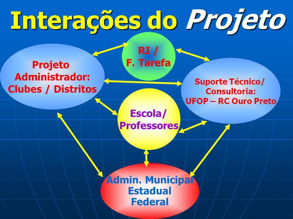 Interações do Projeto RI / F. Tarefa Projeto Administrador: