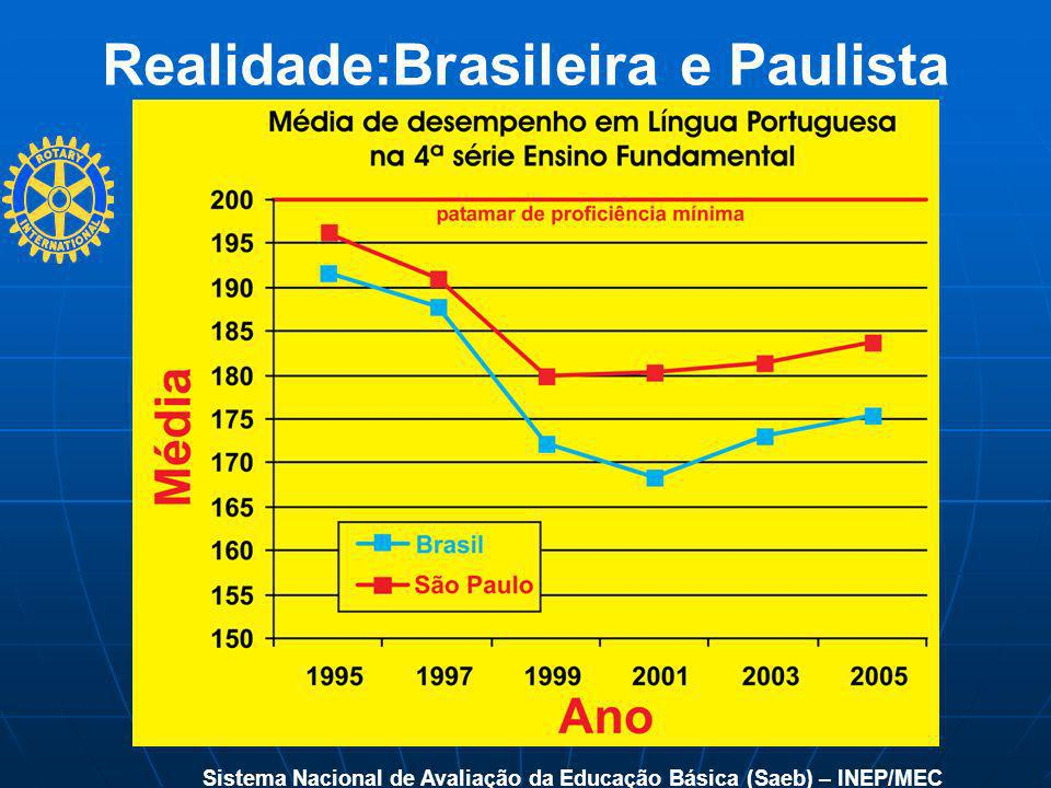 Realidade:Brasileira e Paulista