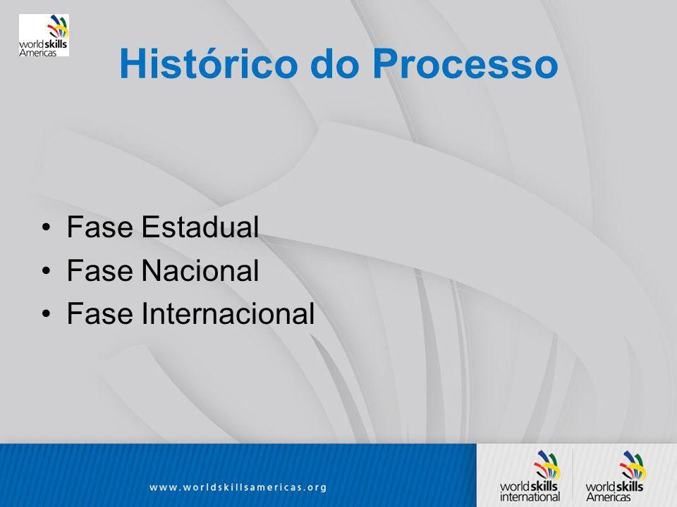 Histórico do Processo Fase Estadual Fase Nacional Fase Internacional