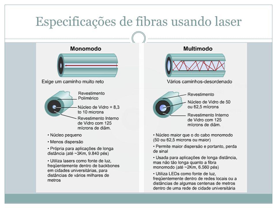 Especificações de fibras usando laser