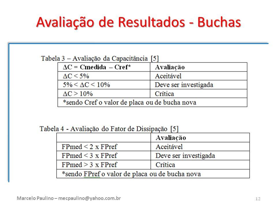 Avaliação de Resultados - Buchas