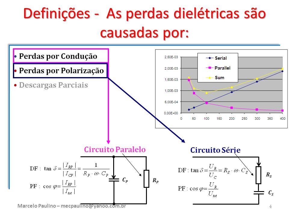 Definições - As perdas dielétricas são causadas por: