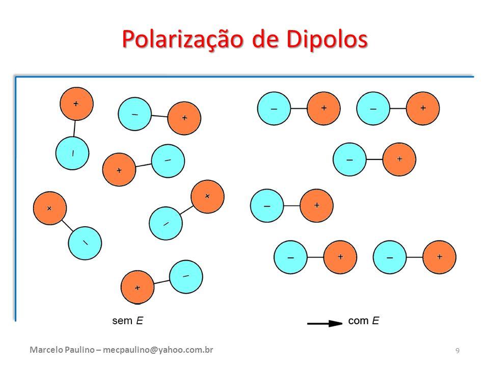 Polarização de Dipolos