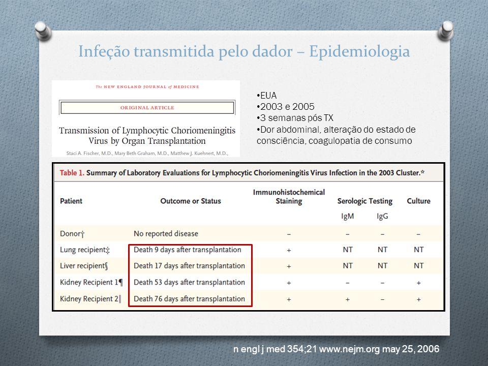 Infeção transmitida pelo dador – Epidemiologia