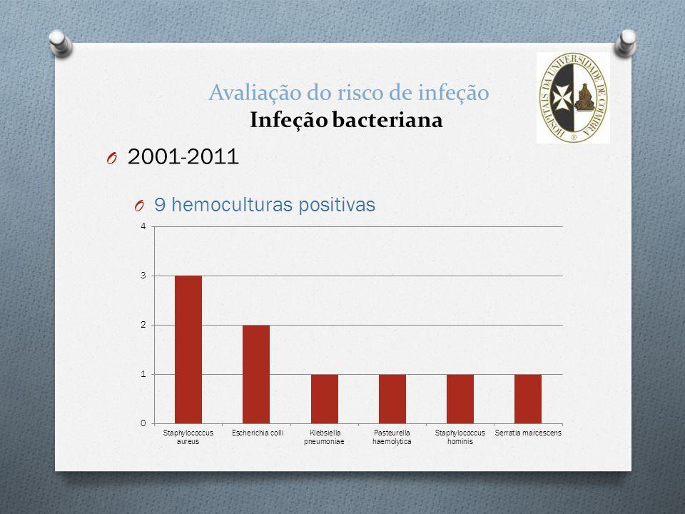 Avaliação do risco de infeção Infeção bacteriana
