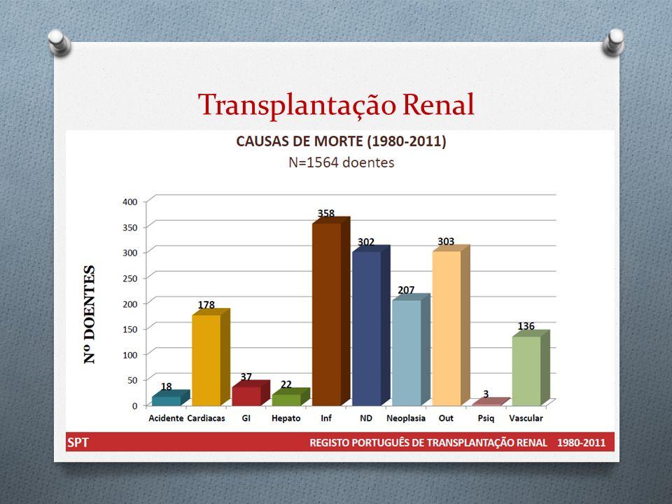 Transplantação Renal