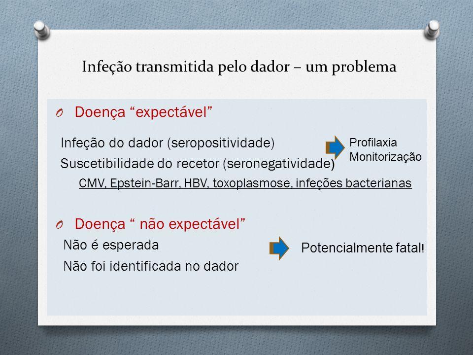 Infeção transmitida pelo dador – um problema