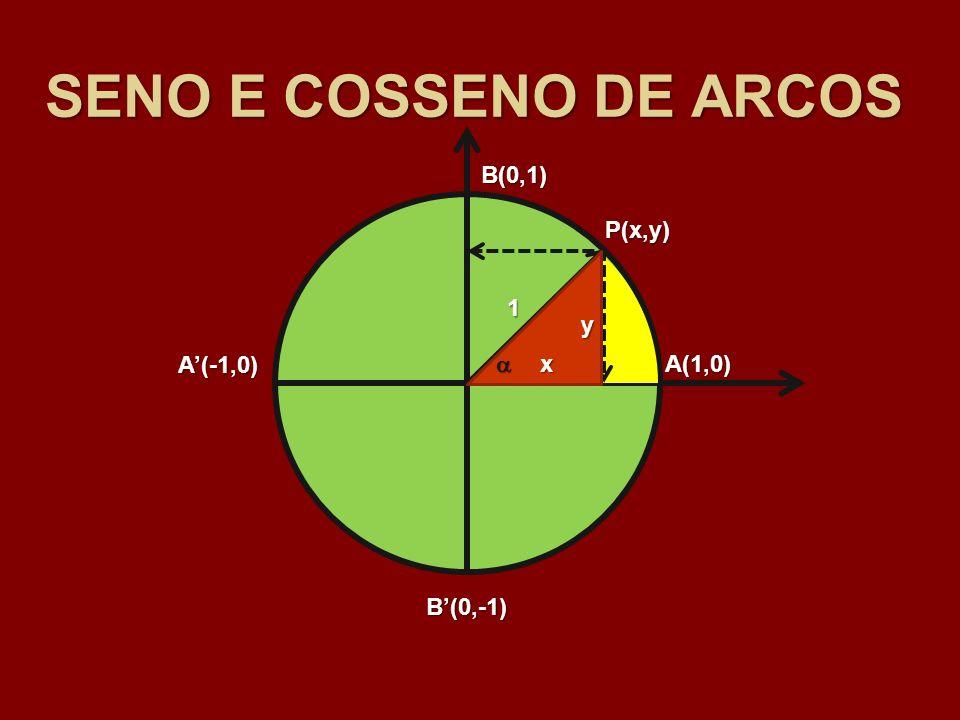 SENO E COSSENO DE ARCOS B(0,1) P(x,y) 1 y A'(-1,0)  x A(1,0) B'(0,-1)