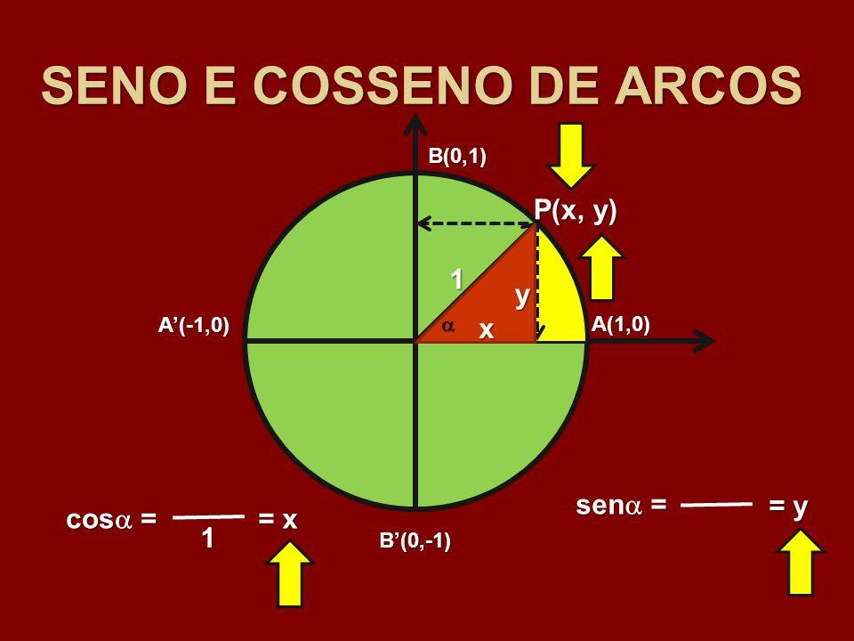 SENO E COSSENO DE ARCOS P(x, y) 1 y x sen = = y cos = = x 1 B(0,1)