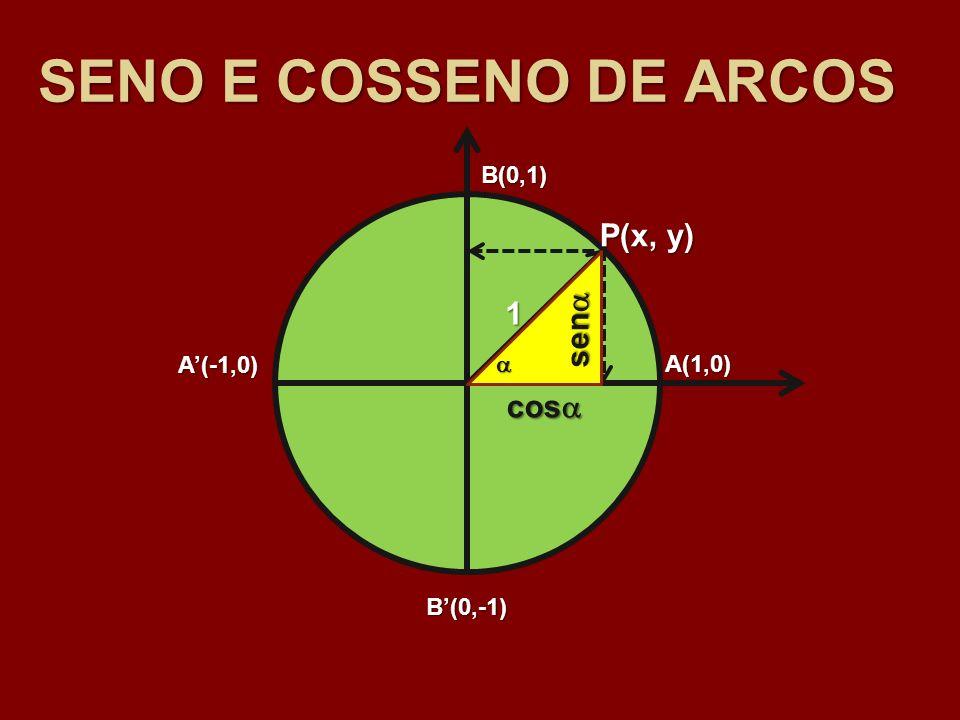 SENO E COSSENO DE ARCOS P(x, y) 1 sen cos B(0,1) A'(-1,0)  A(1,0)