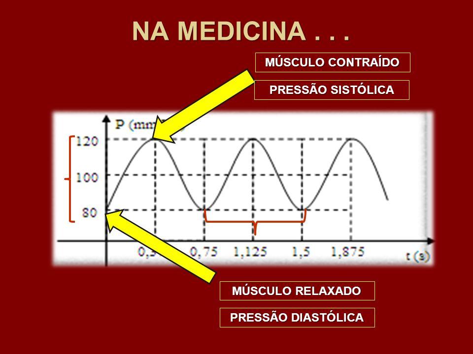 NA MEDICINA . . . MÚSCULO CONTRAÍDO PRESSÃO SISTÓLICA MÚSCULO RELAXADO