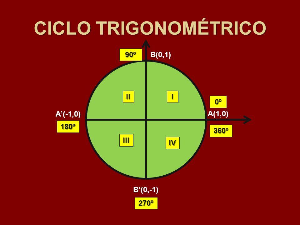 CICLO TRIGONOMÉTRICO 90º B(0,1) II I 0º A'(-1,0) A(1,0) 180º 360º III