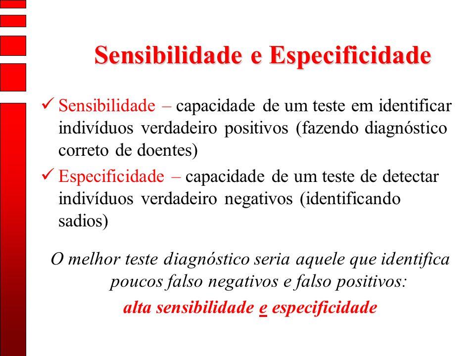 Sensibilidade e Especificidade alta sensibilidade e especificidade