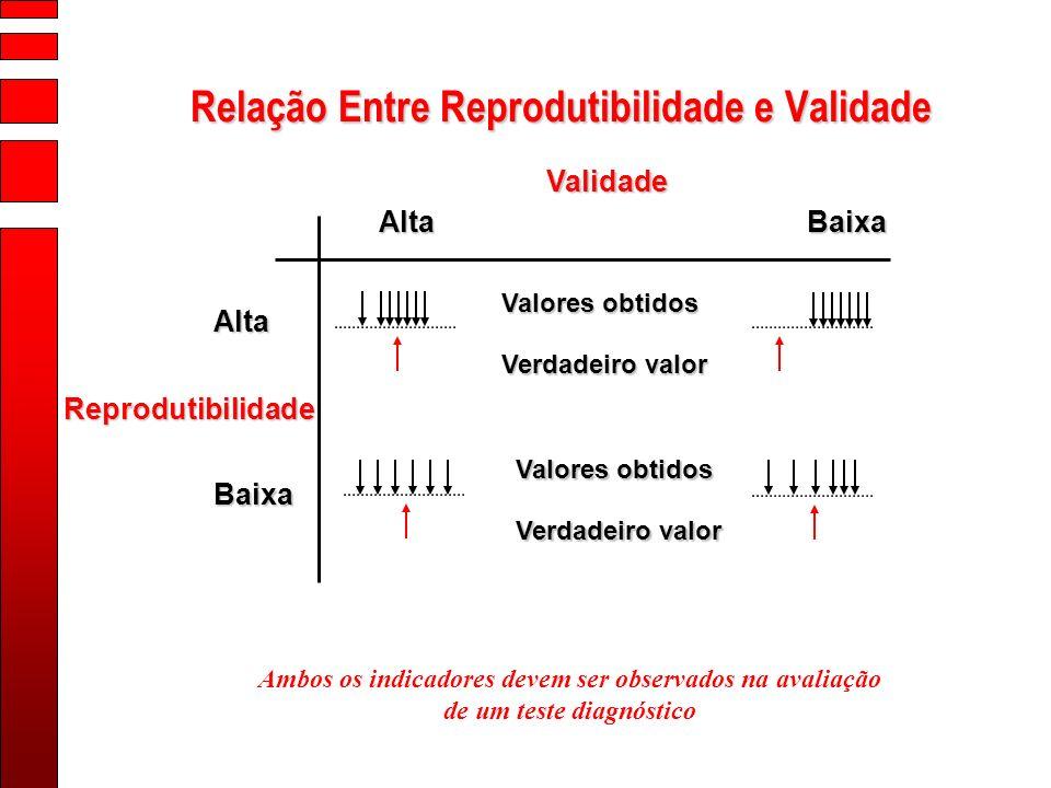 Relação Entre Reprodutibilidade e Validade