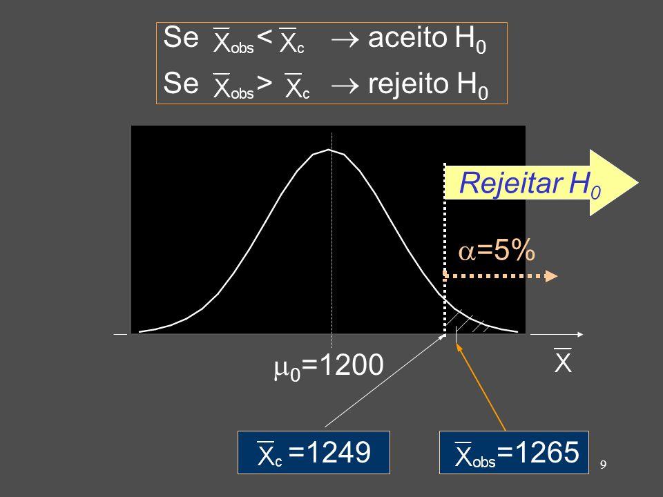 Se <  aceito H0 Se >  rejeito H0 =1265 =1249 0=1200 Rejeitar H0 =5%