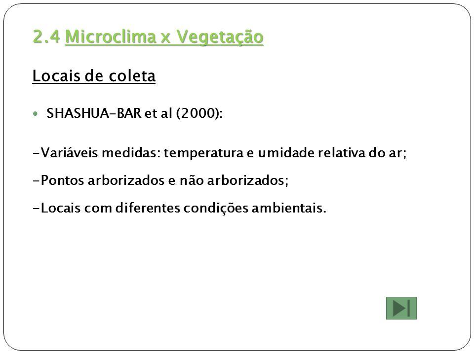 2.4 Microclima x Vegetação