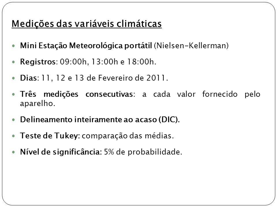 Medições das variáveis climáticas