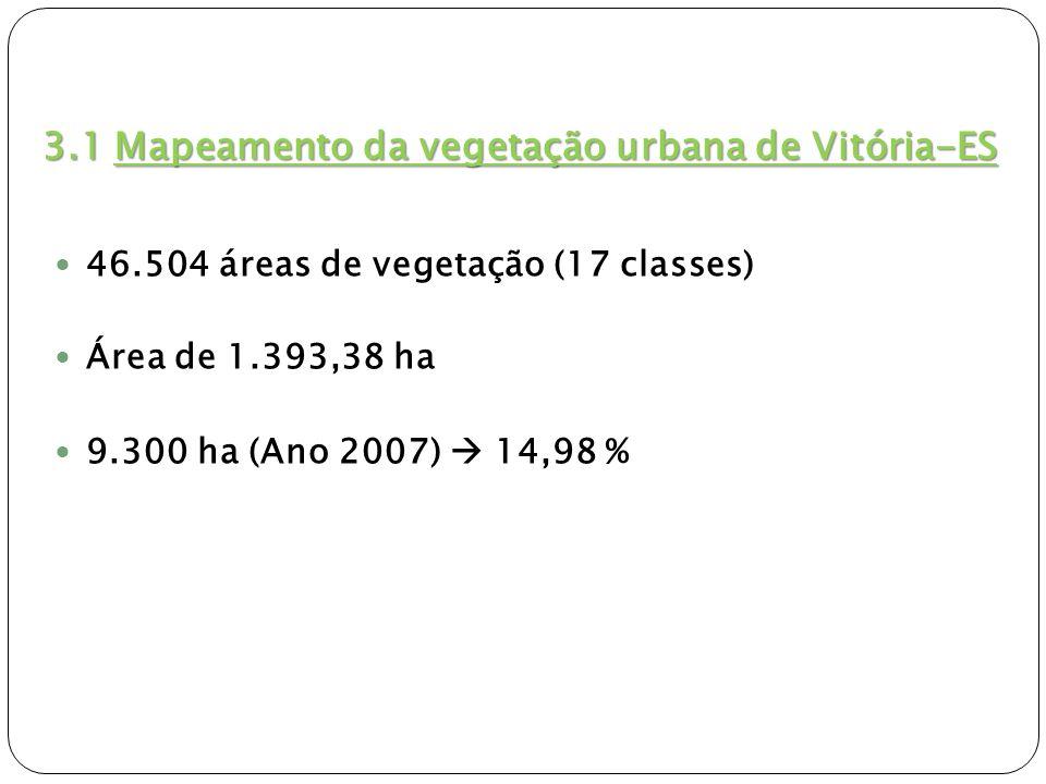 3.1 Mapeamento da vegetação urbana de Vitória-ES