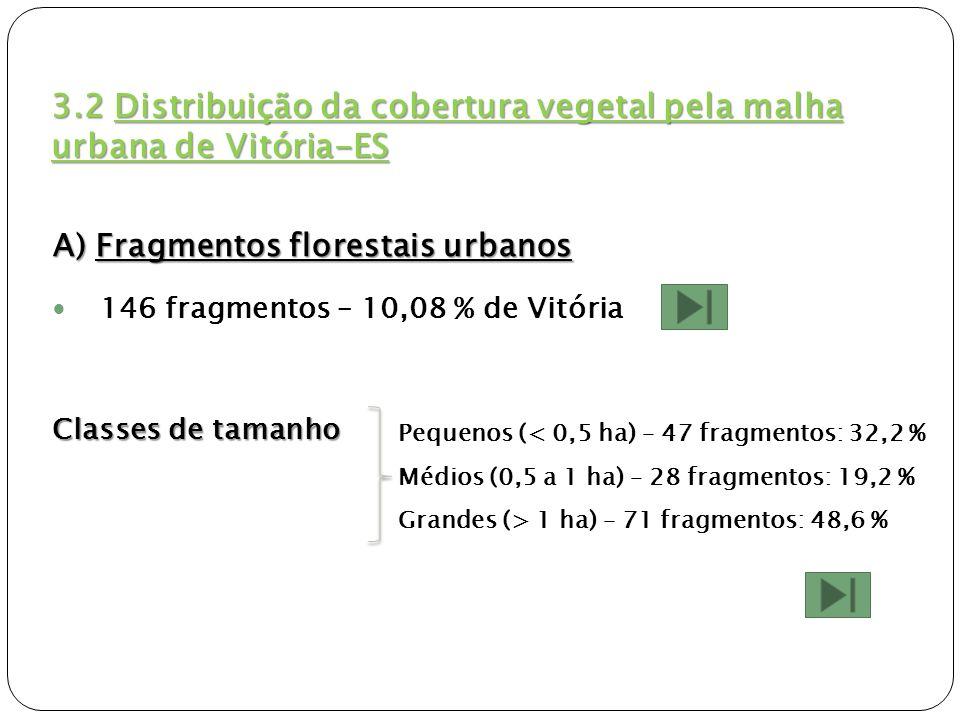 3.2 Distribuição da cobertura vegetal pela malha urbana de Vitória-ES