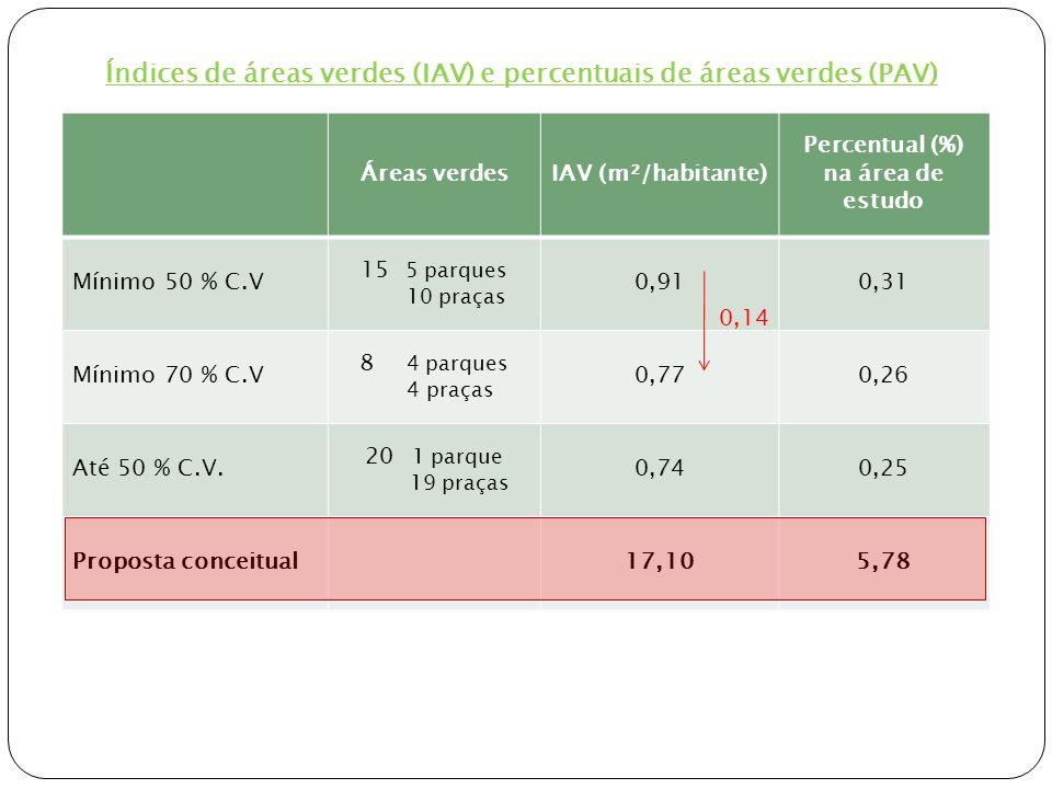Índices de áreas verdes (IAV) e percentuais de áreas verdes (PAV)
