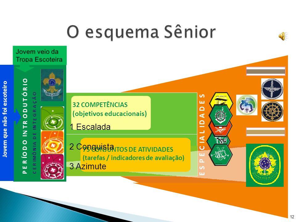 O esquema Sênior 1 Escalada 2 Conquista 3 Azimute D L A I C P S E