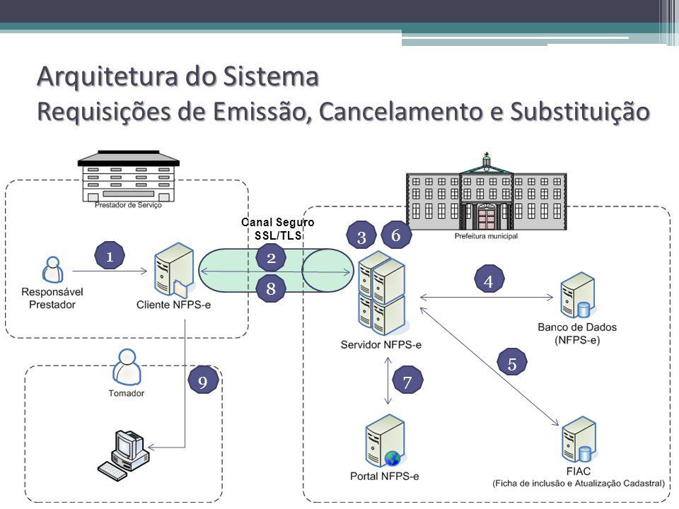 Arquitetura do Sistema Requisições de Emissão, Cancelamento e Substituição