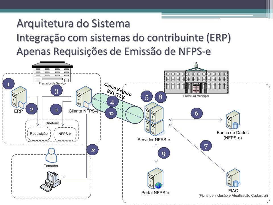 Arquitetura do Sistema Integração com sistemas do contribuinte (ERP) Apenas Requisições de Emissão de NFPS-e