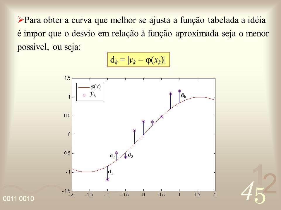 Para obter a curva que melhor se ajusta a função tabelada a idéia