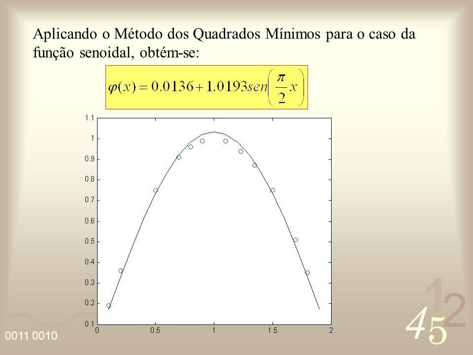 Aplicando o Método dos Quadrados Mínimos para o caso da