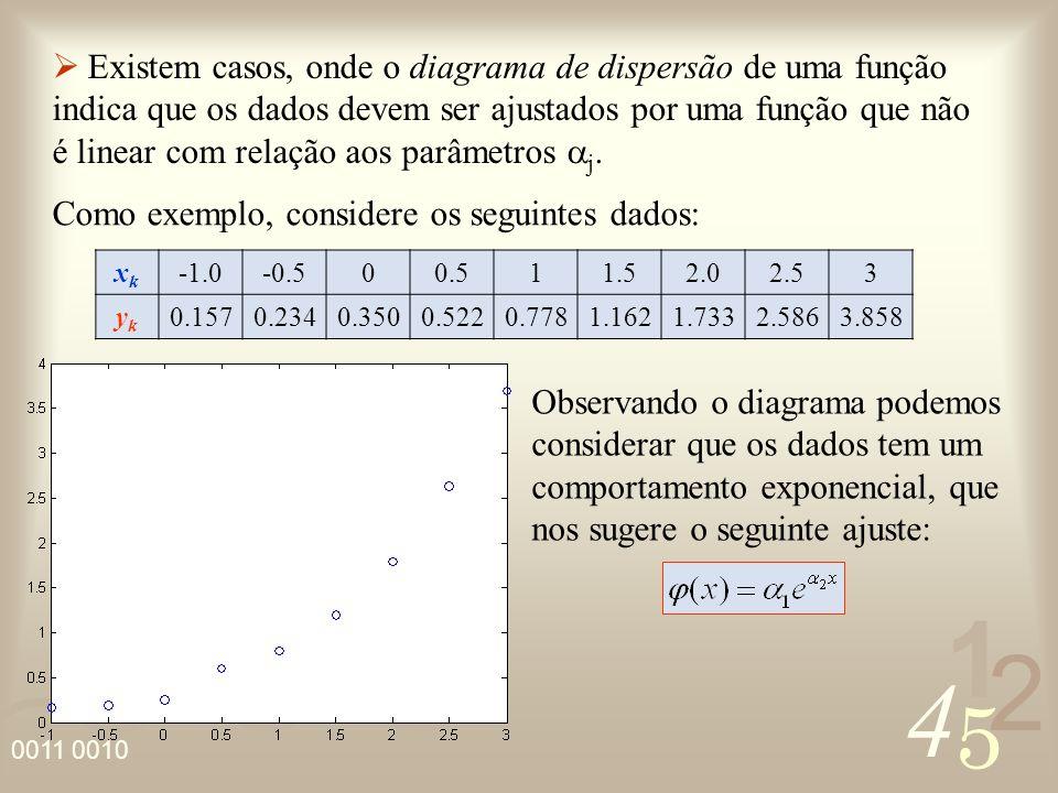 Como exemplo, considere os seguintes dados: