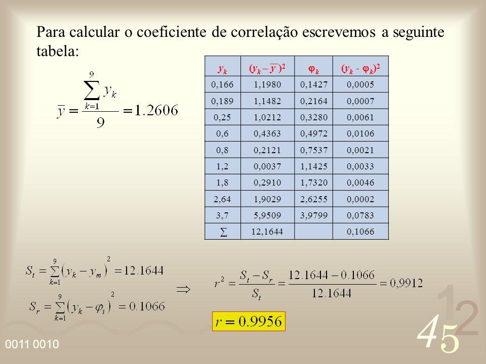 Para calcular o coeficiente de correlação escrevemos a seguinte