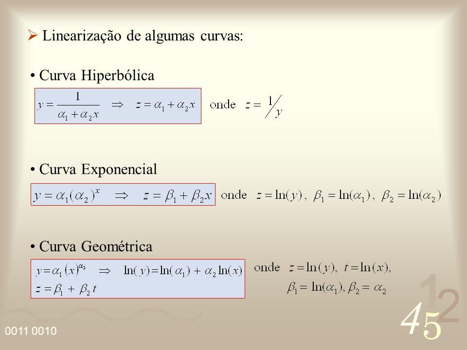 Linearização de algumas curvas:
