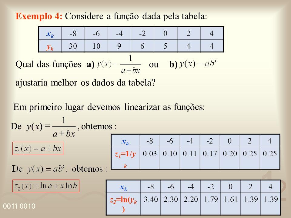 Exemplo 4: Considere a função dada pela tabela:
