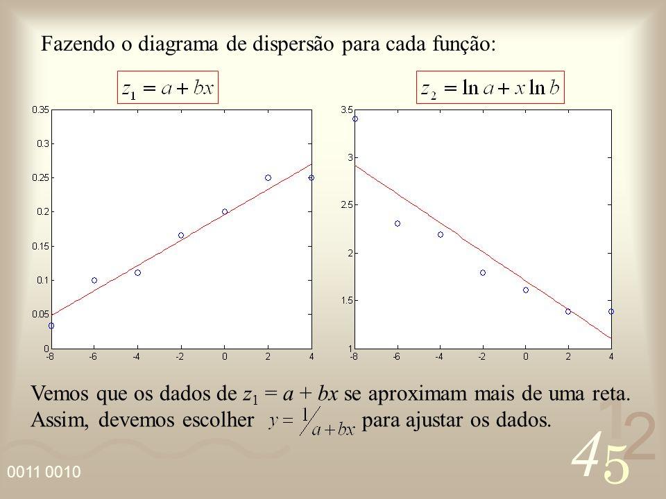 Fazendo o diagrama de dispersão para cada função: