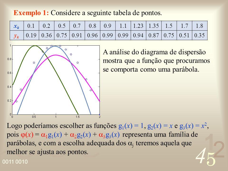 Exemplo 1: Considere a seguinte tabela de pontos.