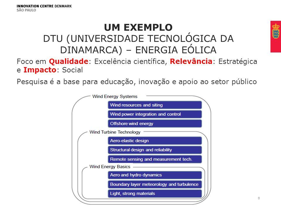 Um exemplo DTU (Universidade tecnológica da dinamarca) – energia eólica