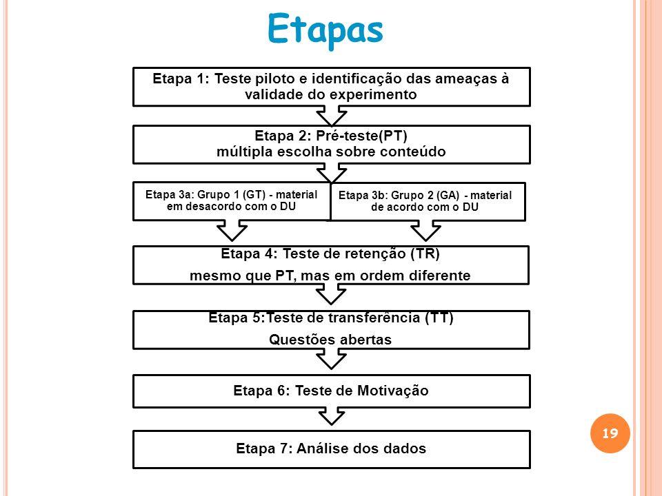 Etapas Etapa 1: Teste piloto e identificação das ameaças à validade do experimento.