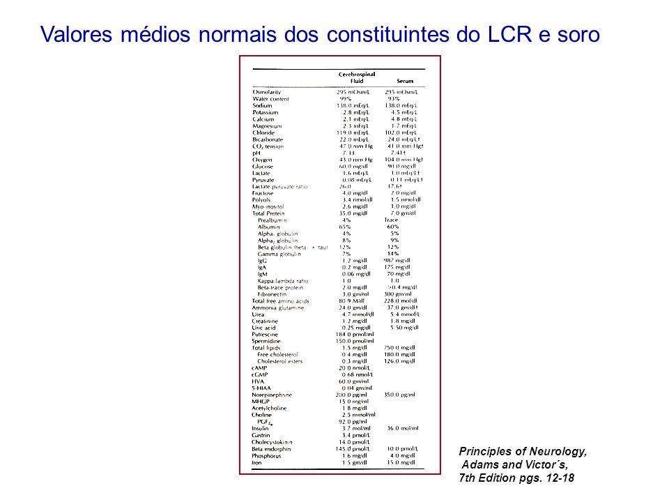 Valores médios normais dos constituintes do LCR e soro