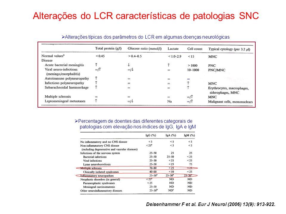 Alterações do LCR características de patologias SNC
