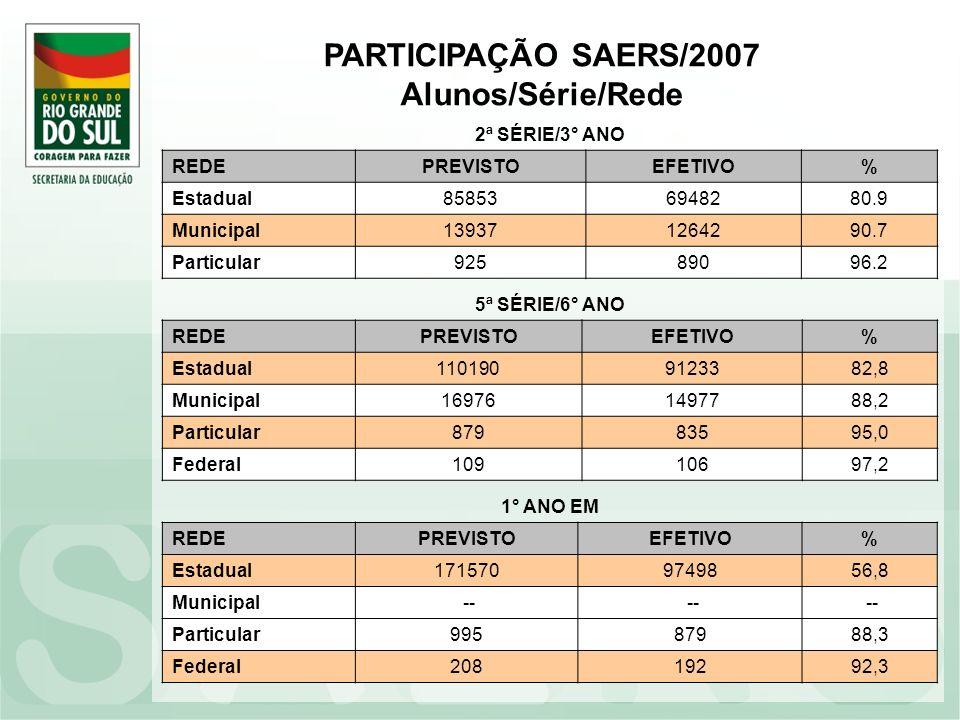 PARTICIPAÇÃO SAERS/2007 Alunos/Série/Rede