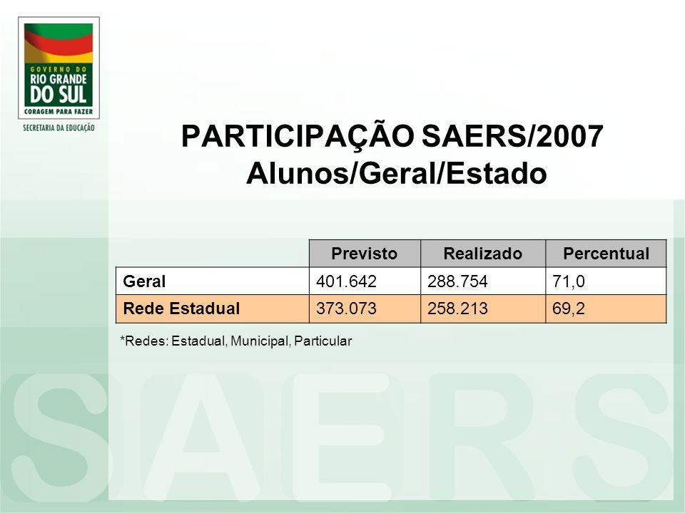 PARTICIPAÇÃO SAERS/2007 Alunos/Geral/Estado