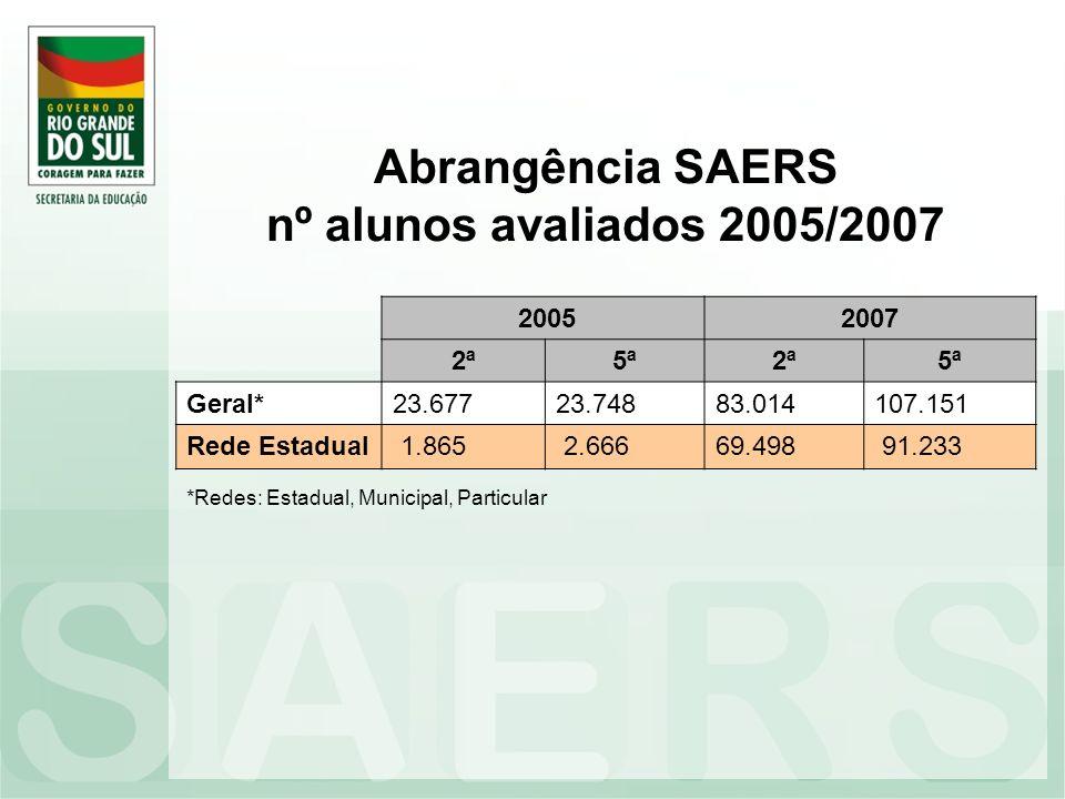 Abrangência SAERS nº alunos avaliados 2005/2007