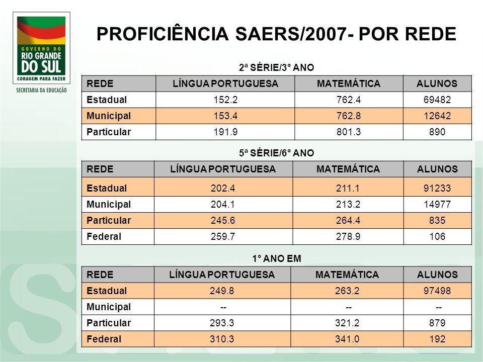 PROFICIÊNCIA SAERS/2007- POR REDE