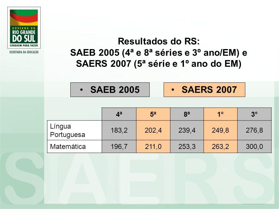 Resultados do RS: SAEB 2005 (4ª e 8ª séries e 3º ano/EM) e SAERS 2007 (5ª série e 1º ano do EM)
