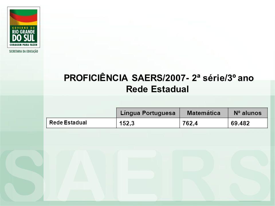 PROFICIÊNCIA SAERS/2007- 2ª série/3º ano Rede Estadual