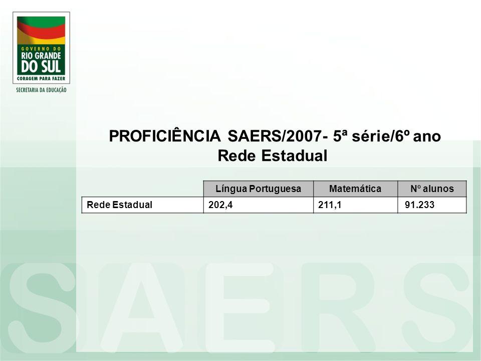 PROFICIÊNCIA SAERS/2007- 5ª série/6º ano Rede Estadual