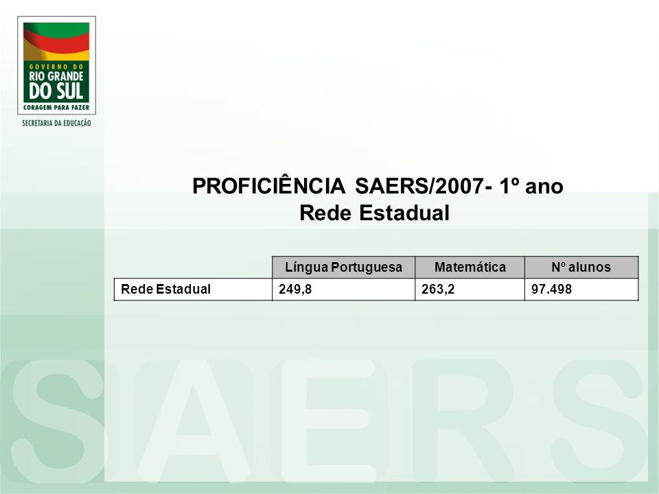 PROFICIÊNCIA SAERS/2007- 1º ano Rede Estadual