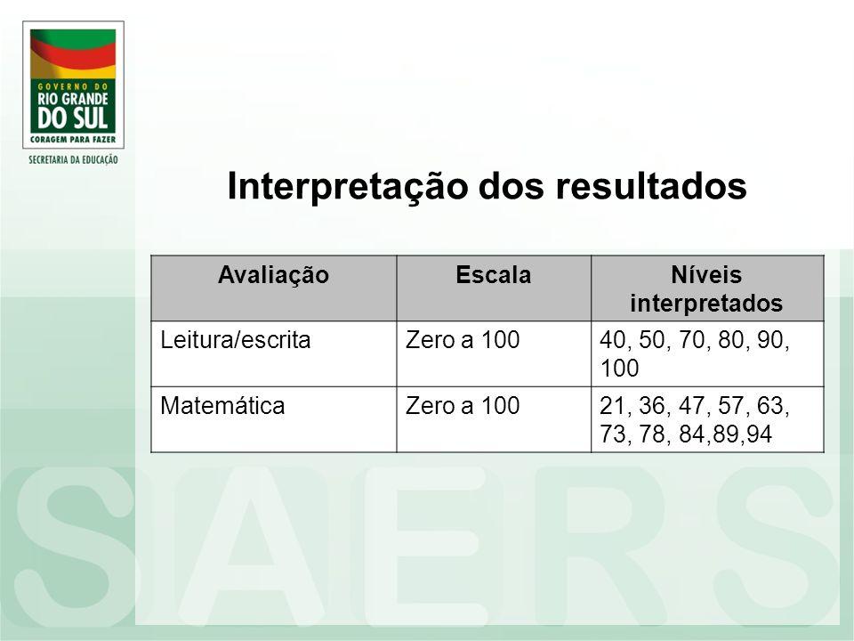 Interpretação dos resultados