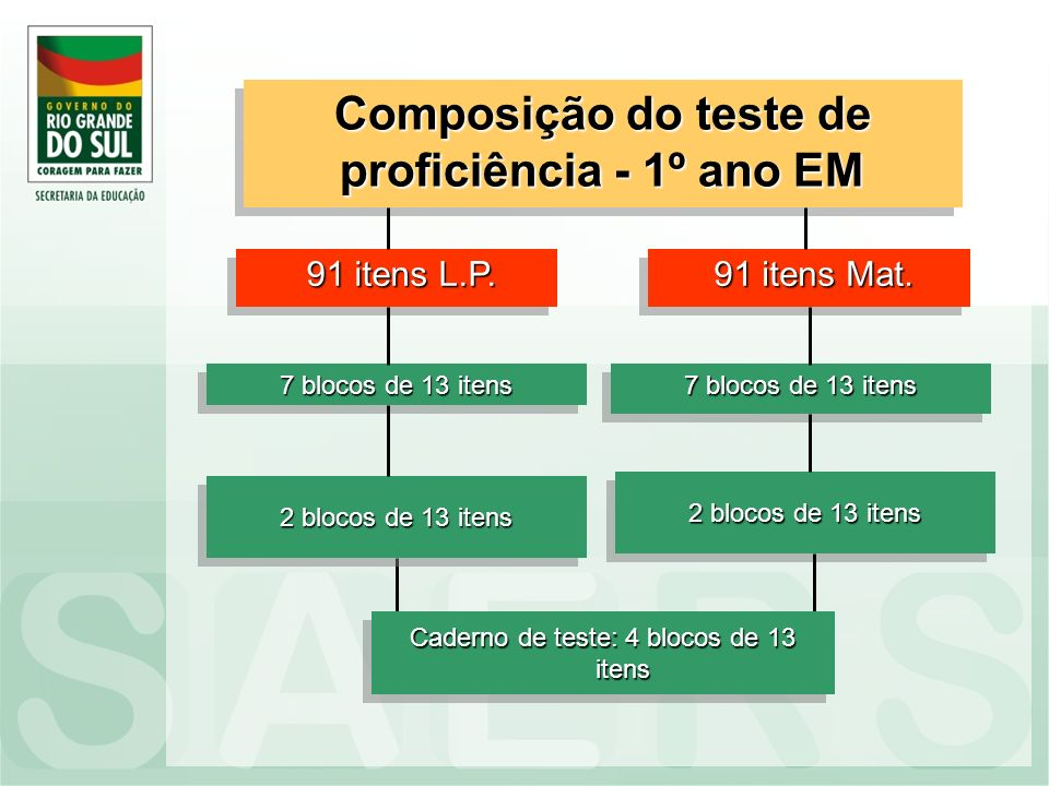 Composição do teste de proficiência - 1º ano EM